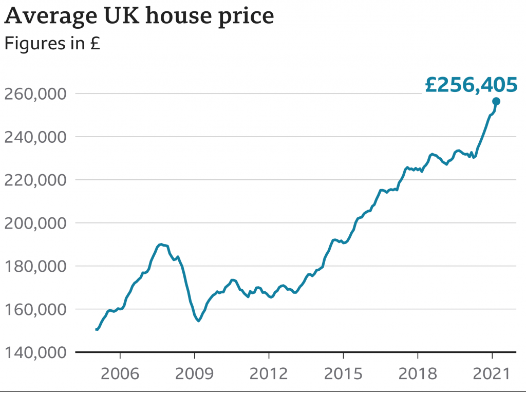 The Demand For UK Property Has Increased